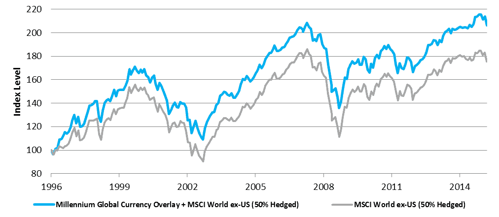 Adding Currency Overly To Equities