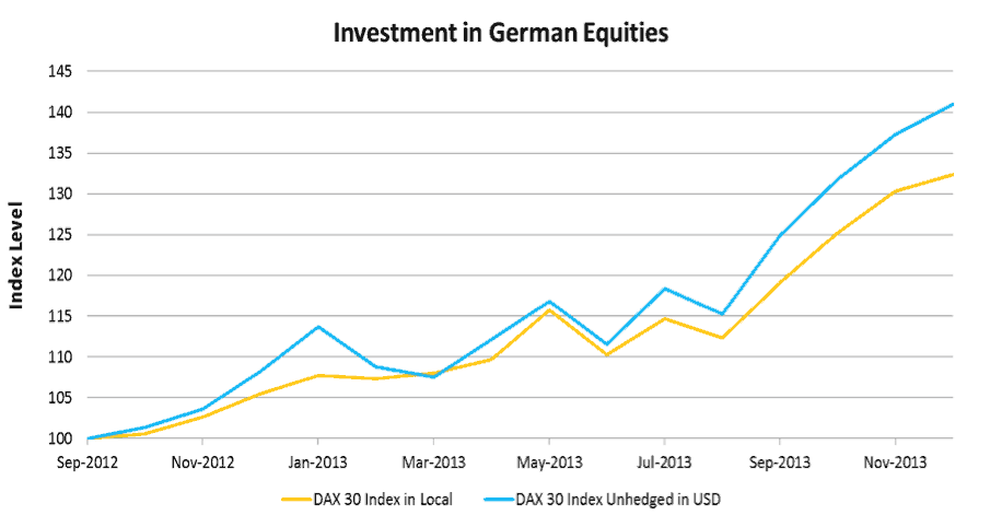 Investment in German Equities
