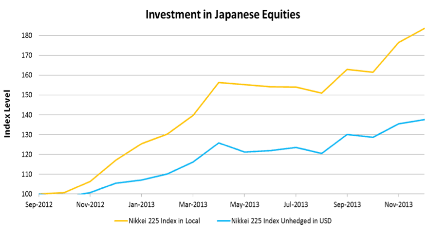 Investment in Japanese Equities