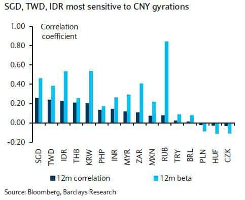 Correlation of CNY with major EM currencies.