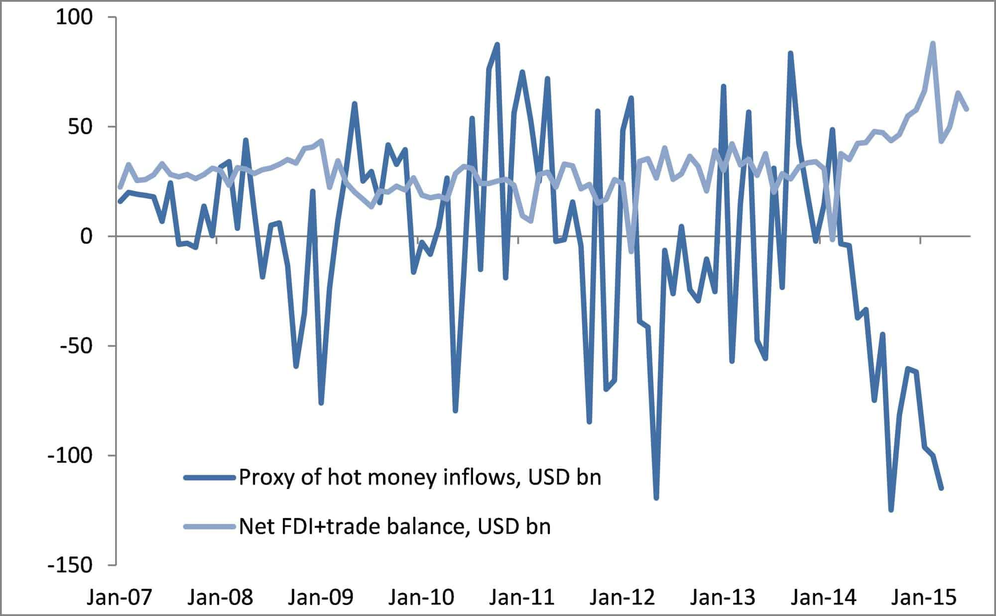 China's BoP shows large capital outflows according to our proxy