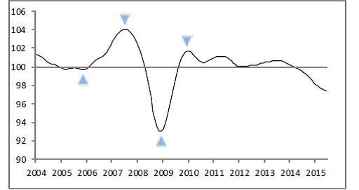Growth losing momentum in China according to OECD composite leading indicator.