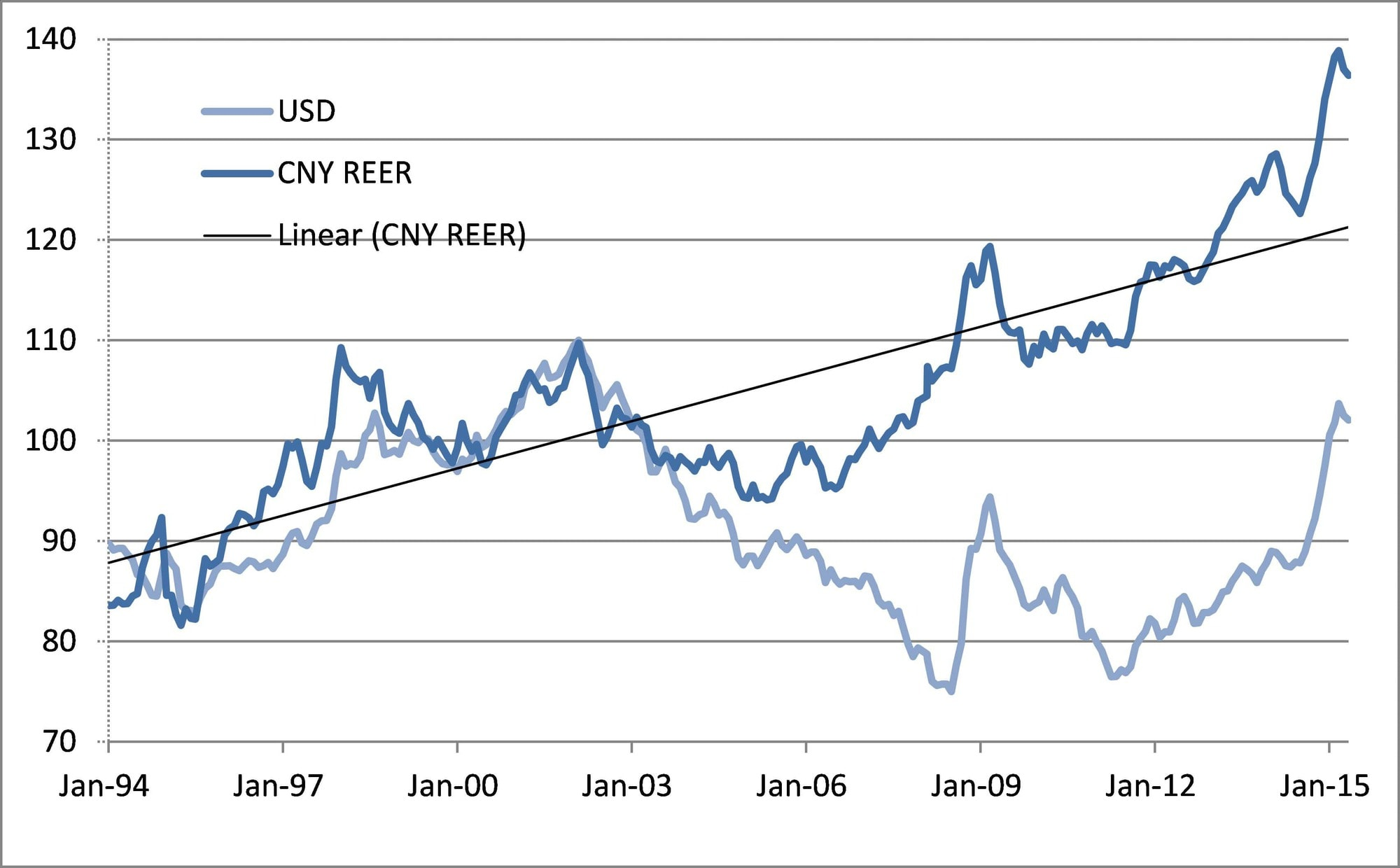 CNY real effective exchange rate appreciation had accelerated well above trend CNY moved alongside the USD