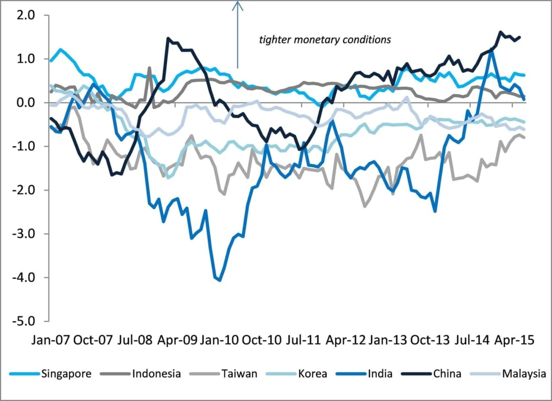 Monetary conditions tight in China, Singapore, Indonesia and India