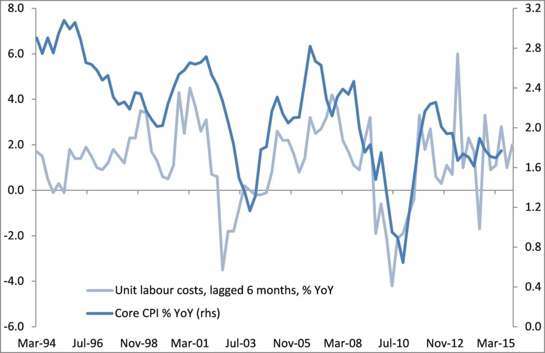 US core inflation to be driven by higher unit labour costs