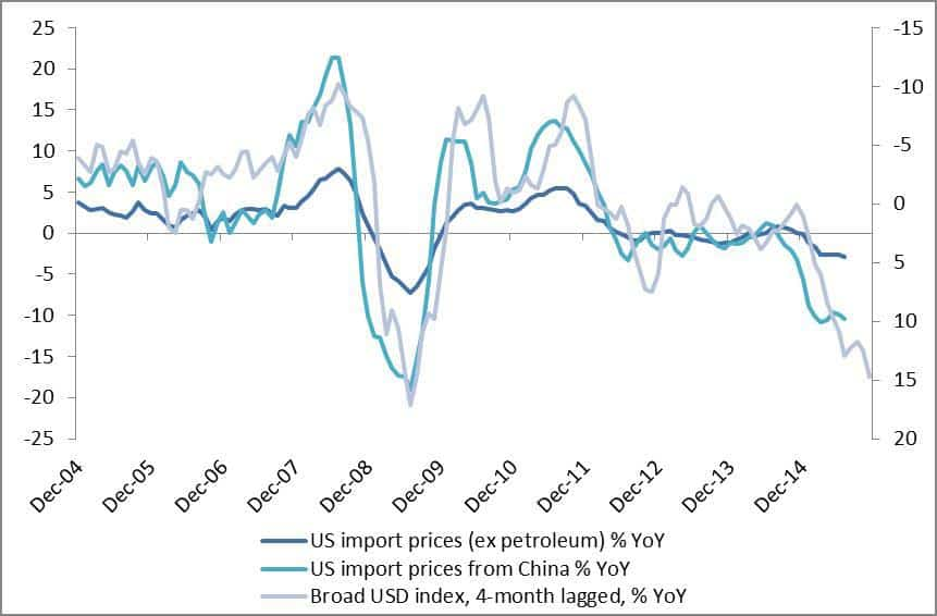 US imported disinflation