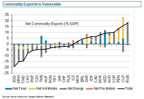 Latam currencies particularly exposed to a negative commodity backdrop
