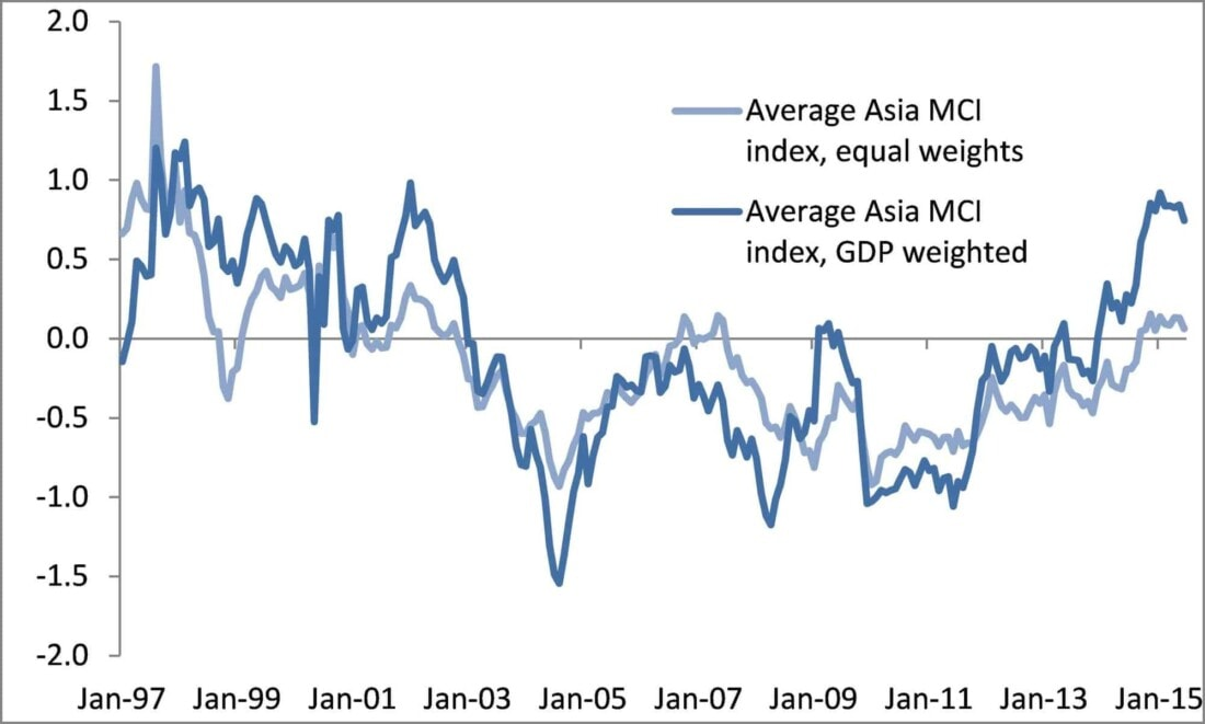 Monetary conditions indices (MCI) in Asia had risen to new highs, driven by China and India