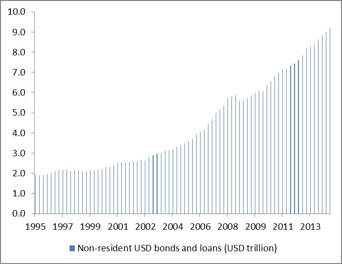 Non-resident USD debt has increased markedly in the wake of the 2008 crisis