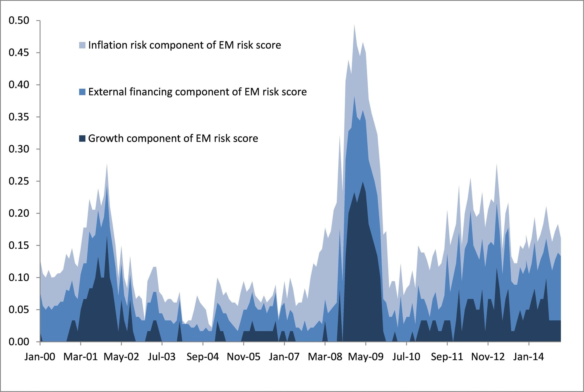 The external financing component of the EM risk score has increased