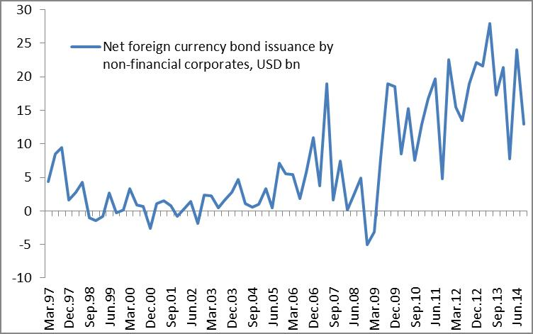 QE in major economies has encouraged EM corporate bond issuance