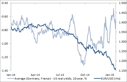 Decline in real yield differential has further to go as ECB anchors inflation expectations