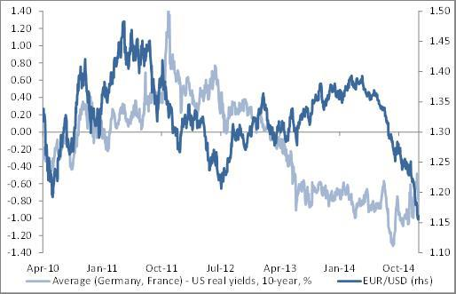 EUR/USD and 10-year real rate differentials likely to reconnect