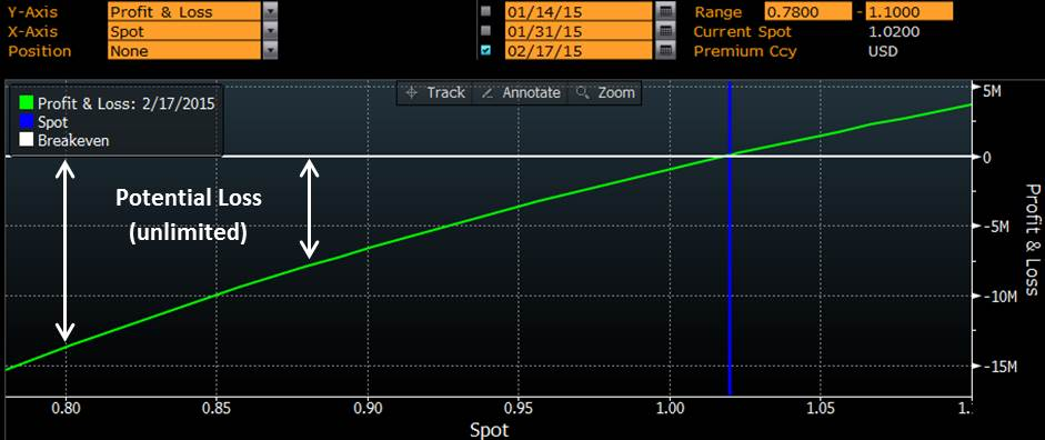 USD CHF Through Forwards