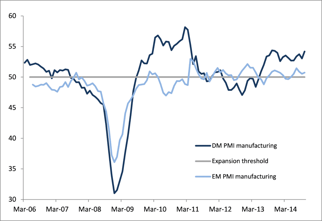Emerging market (EM) PMI lagging the recovery in developed market (DM) PMI - Global Growth Recovery On Track