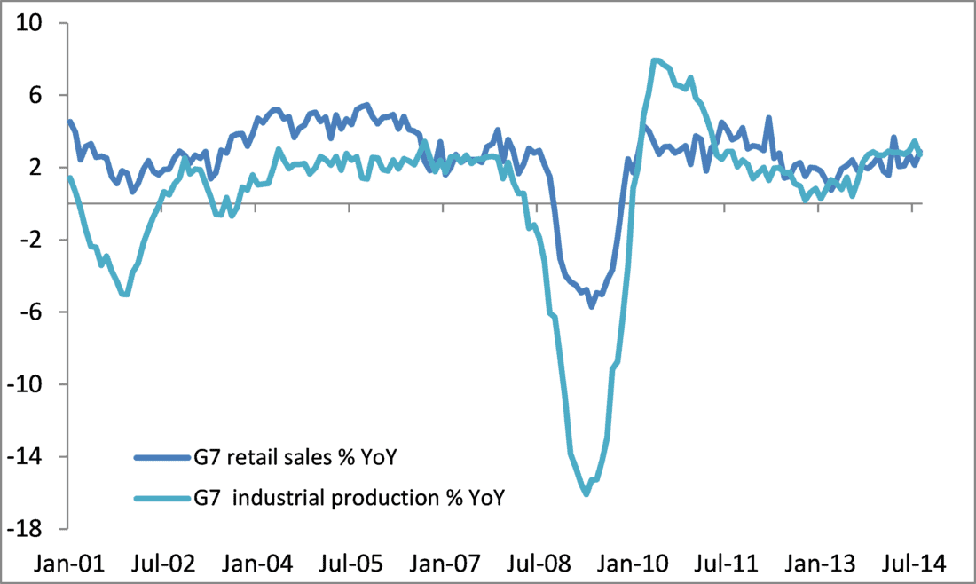 Consumer spending in major economies does not justify faster industrial activity - Global Growth Recovery On Track