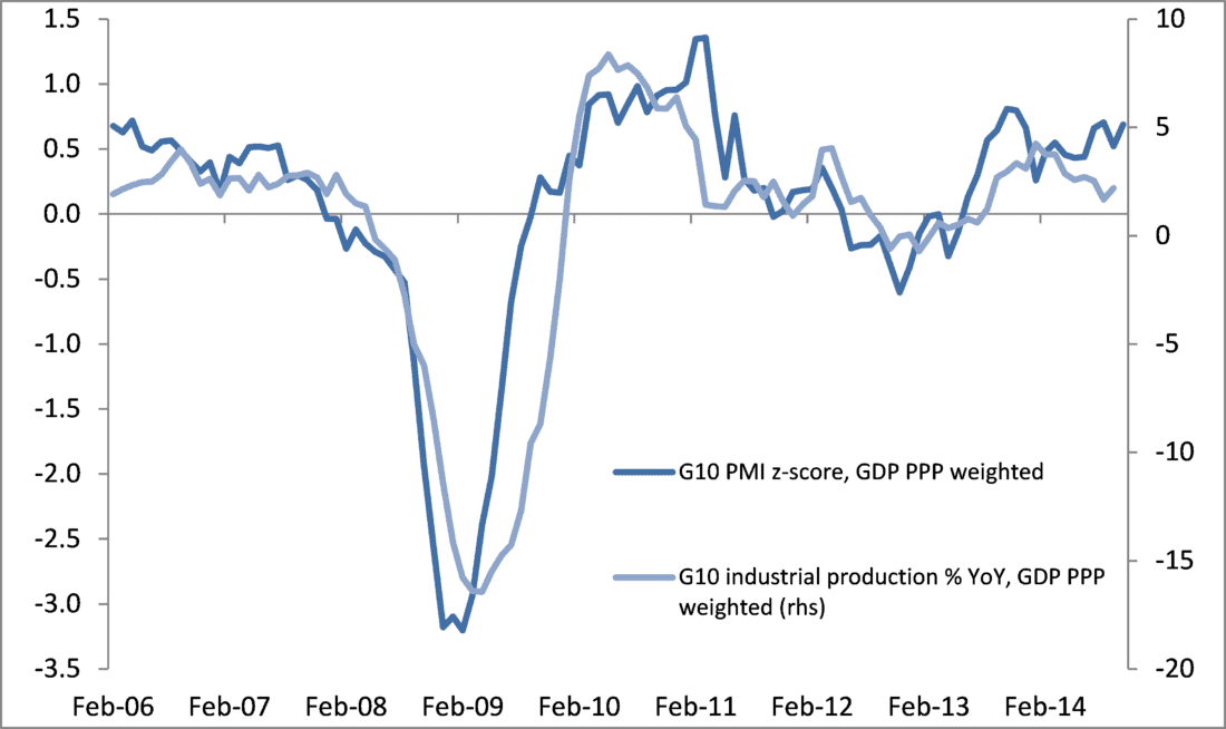 G10 PMI and IPI: rebound in IP on track for Q4 2014 - Global Growth Recovery On Track