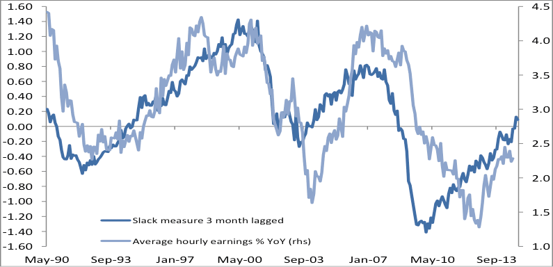 Wage inflation lagging compared to our labour market slack indicator
