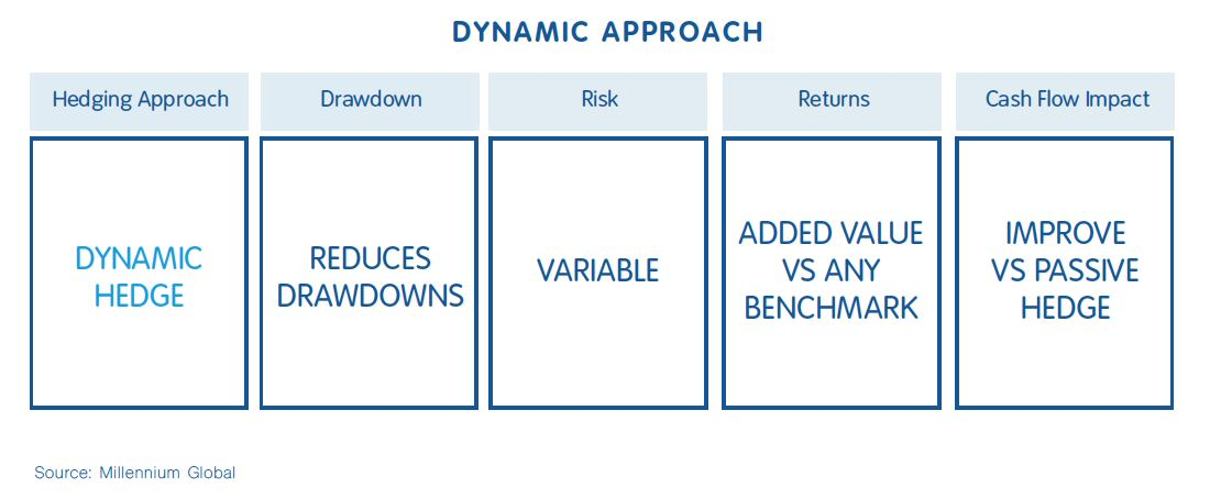 dynamic approaches