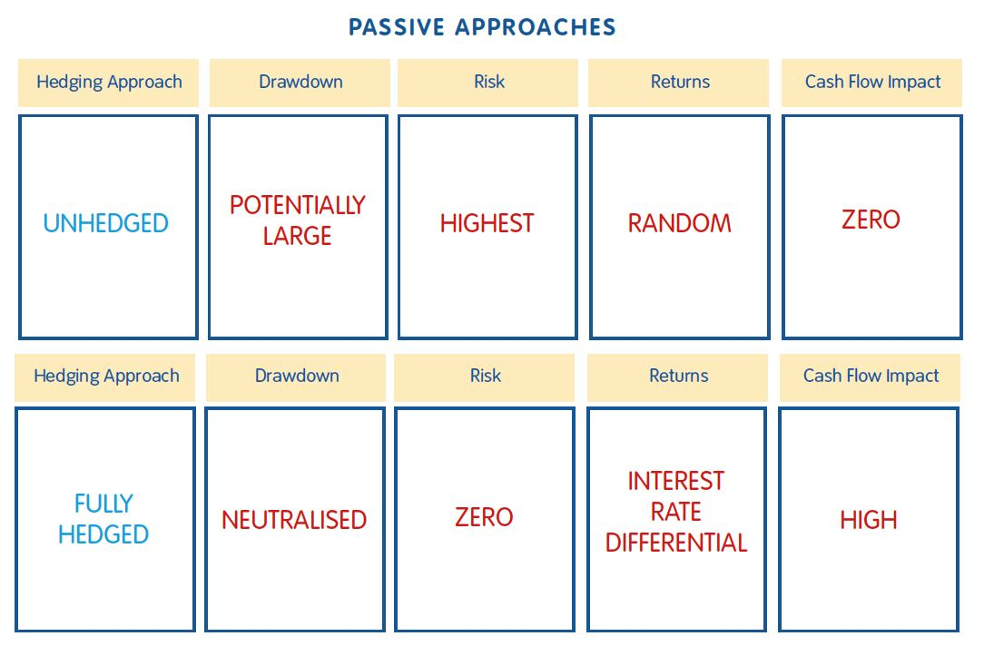 Passive approaches