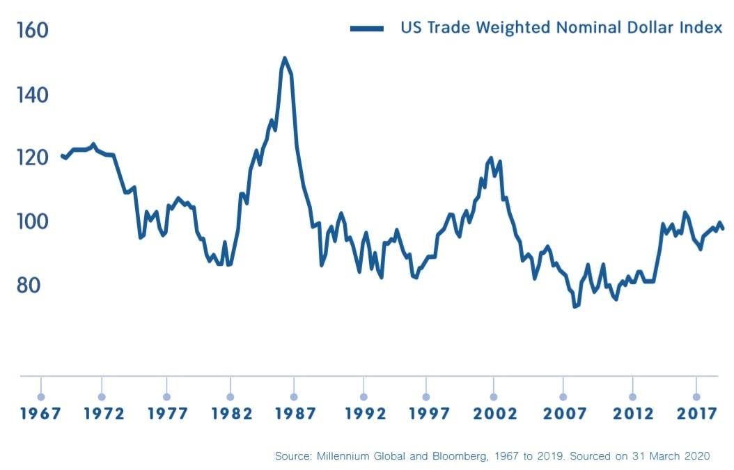 Major US Dollar Moves