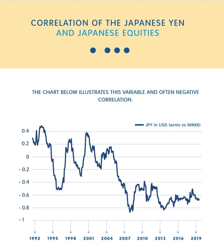 Correlation of the Japanese Yen and Japanese equities