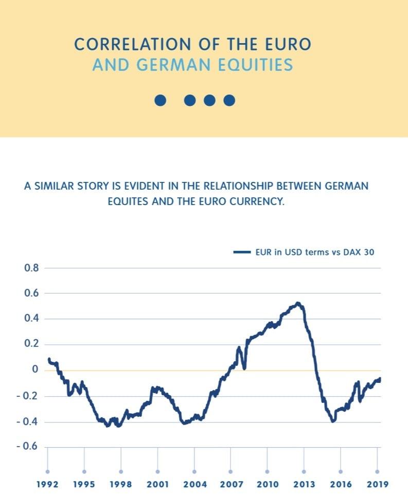 Correlation euro-german equities
