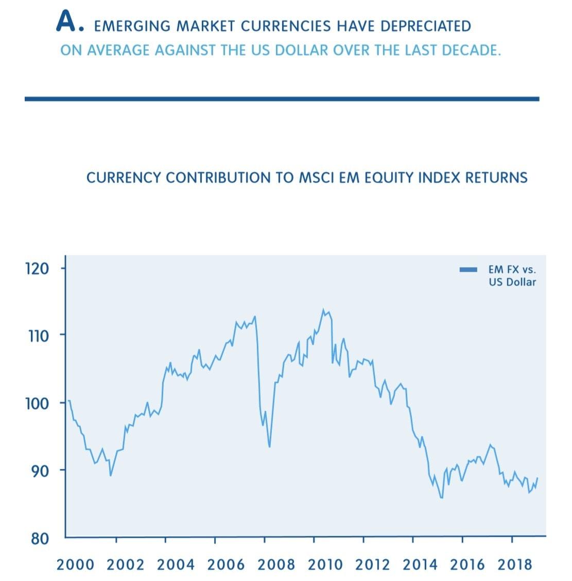 emerging market currencies have depreciated