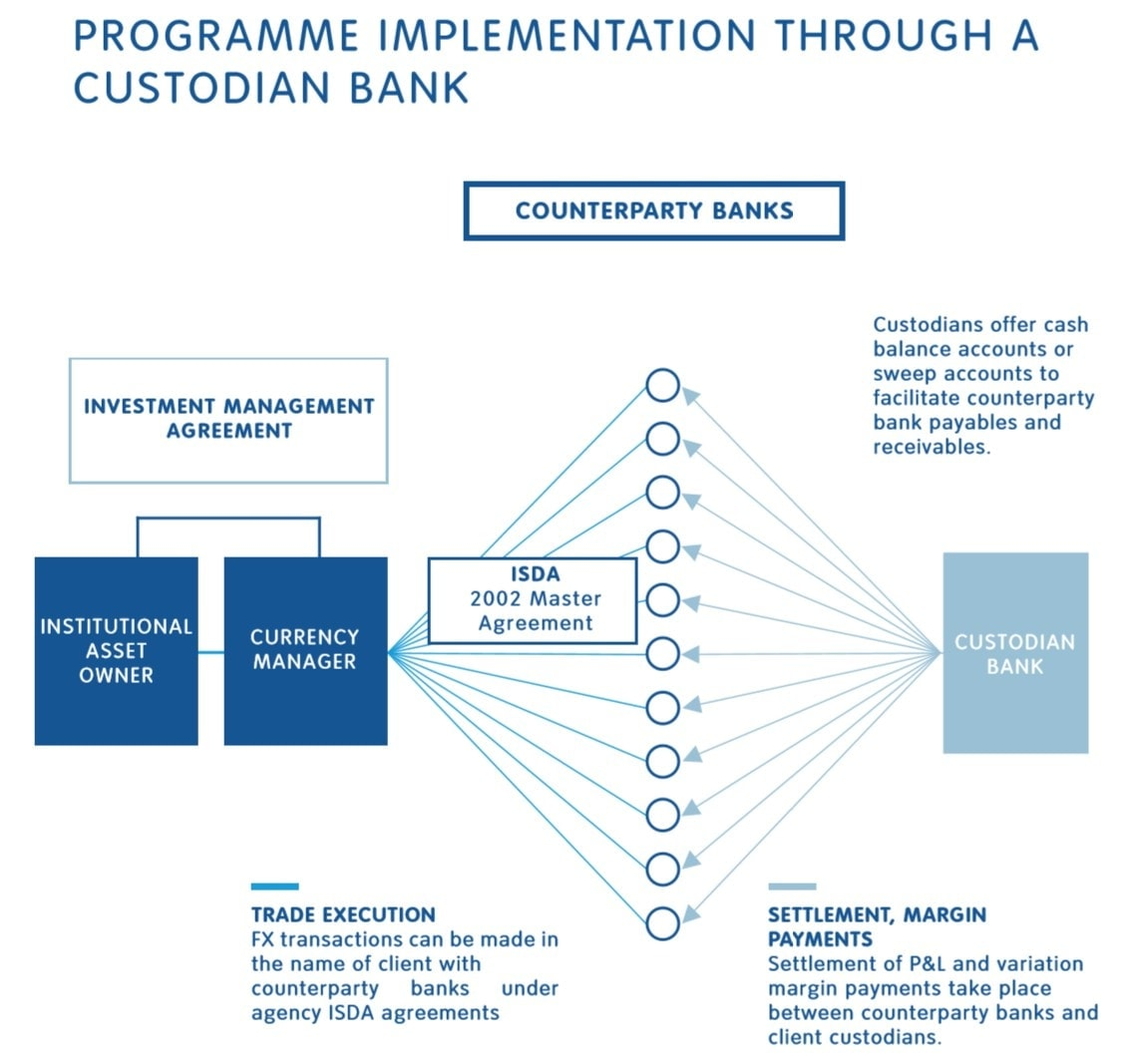 Programme implementationthrough a custodian bank