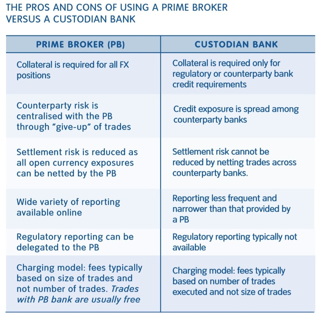 the pros and cons of using a prime broker versus a custodian bank