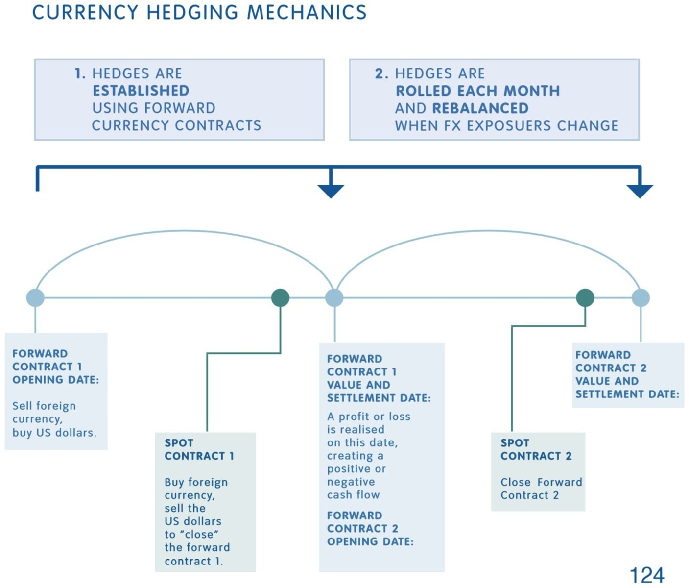 currency hedging mechanics