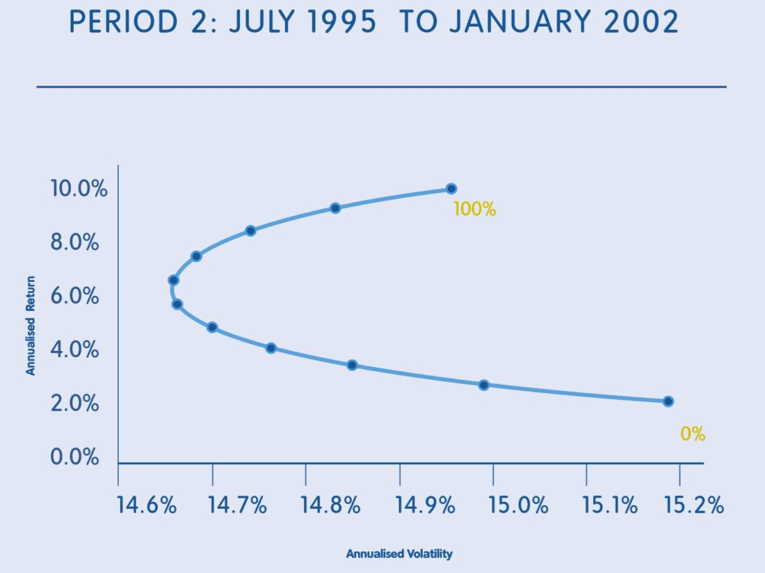 period 2 jul 1995 to jan 2002