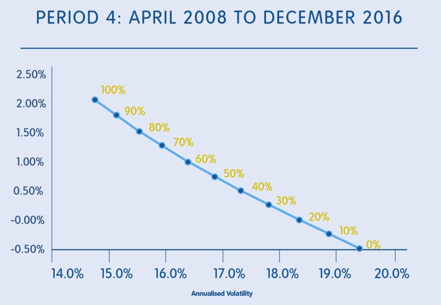 period 4 april 2008 to december 2016