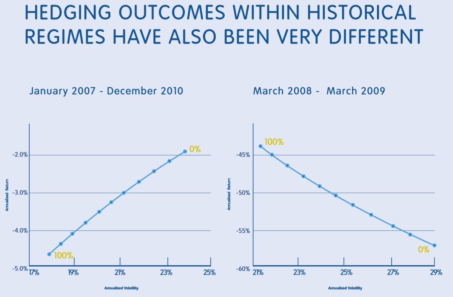 hedging outcomes within historical regimes have also been very different