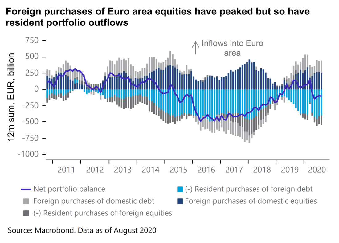 Foreign purchases of euro area