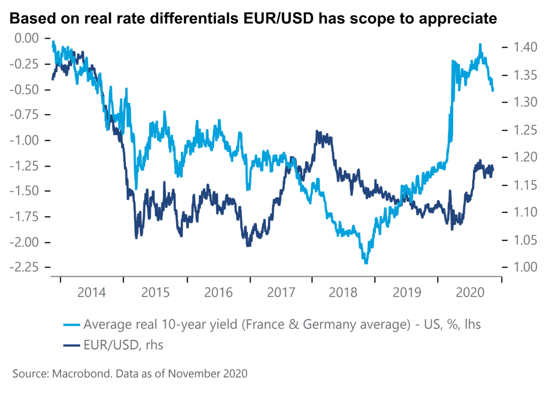 Based on real rate eur-usd