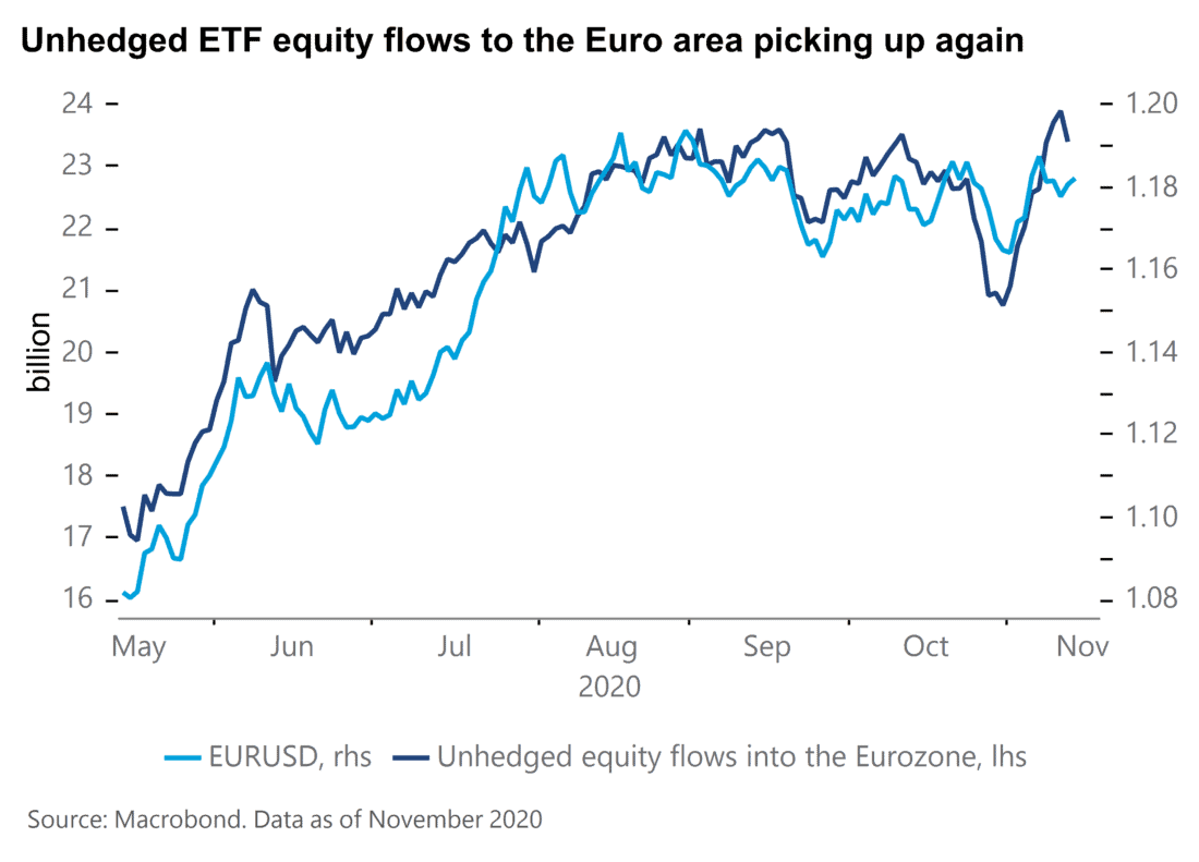 Unhedged ETF equity