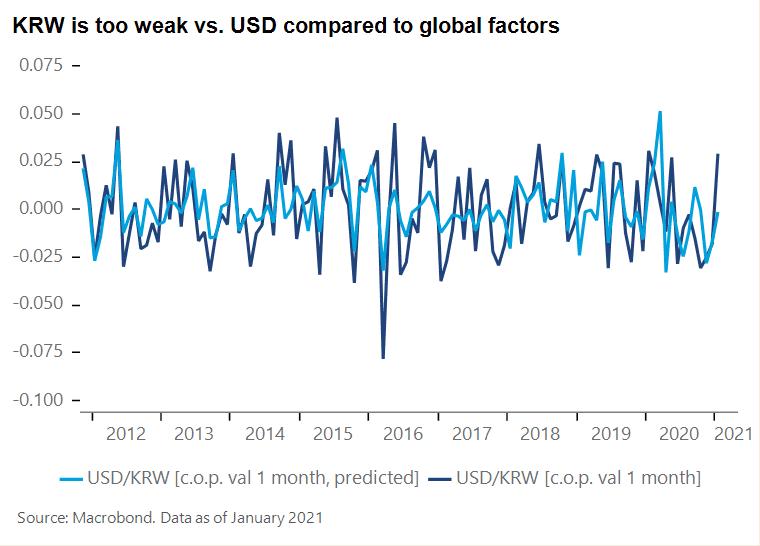 EMFX and global vs. domestic factors - chart.3